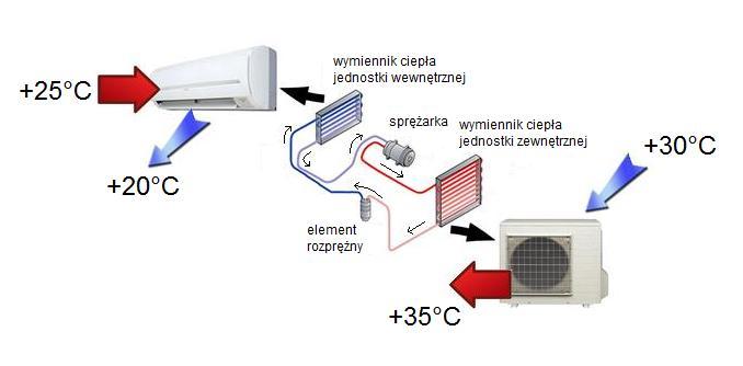 jak działa klimatyzacja